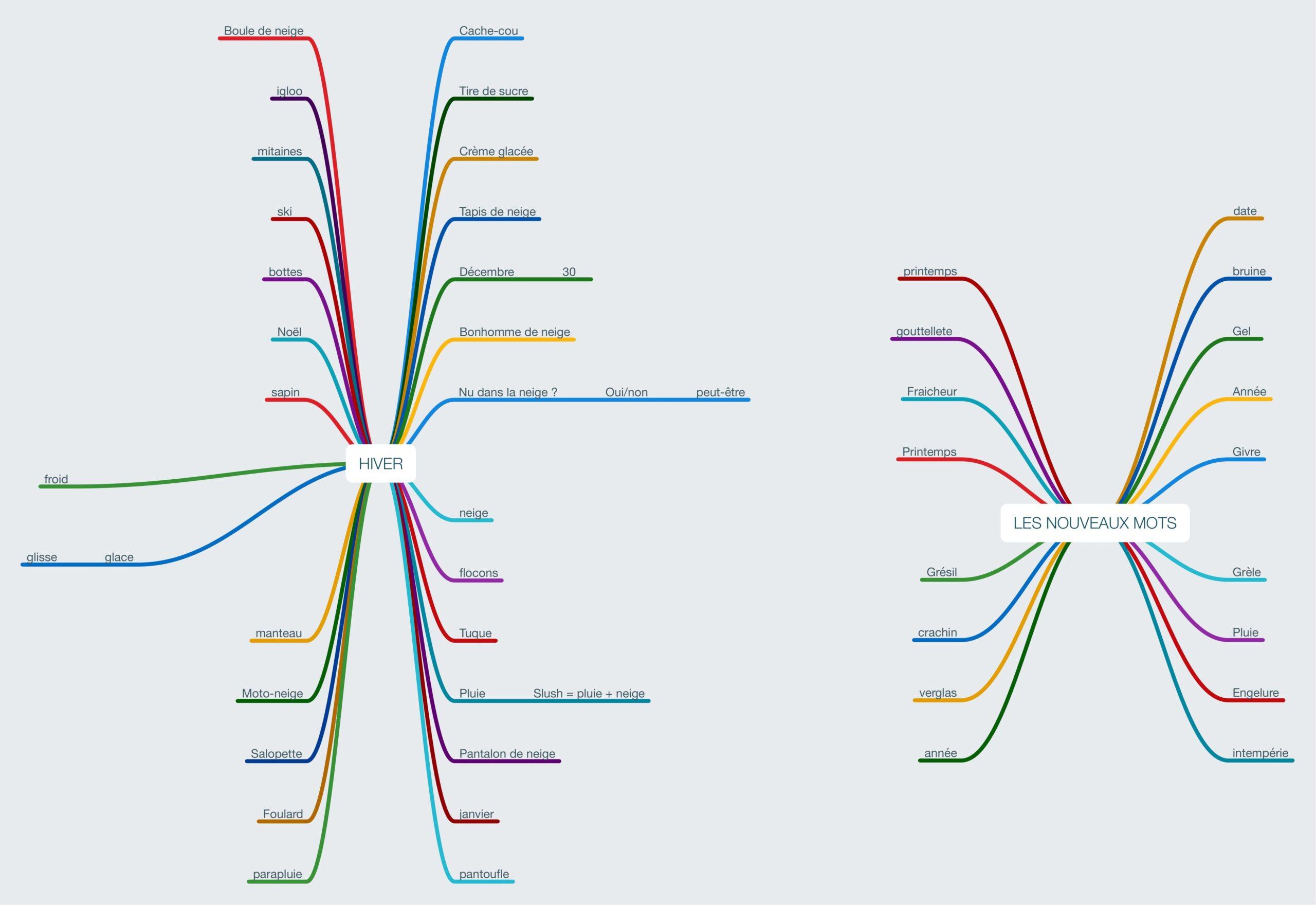 mediation numerique cartes conceptuelles-min